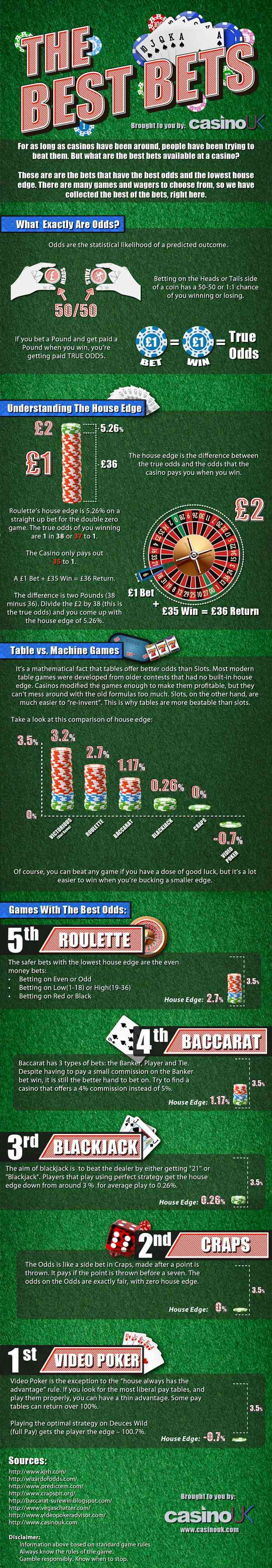 Best-Bets-Odds-Casino-Games-infographic