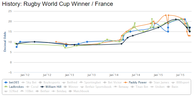 france-rugby-world-cup-betting-odds-chart