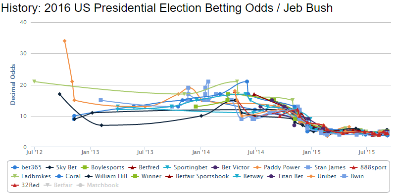 jeb-bush-us-presidential-election-betting-odds-chart