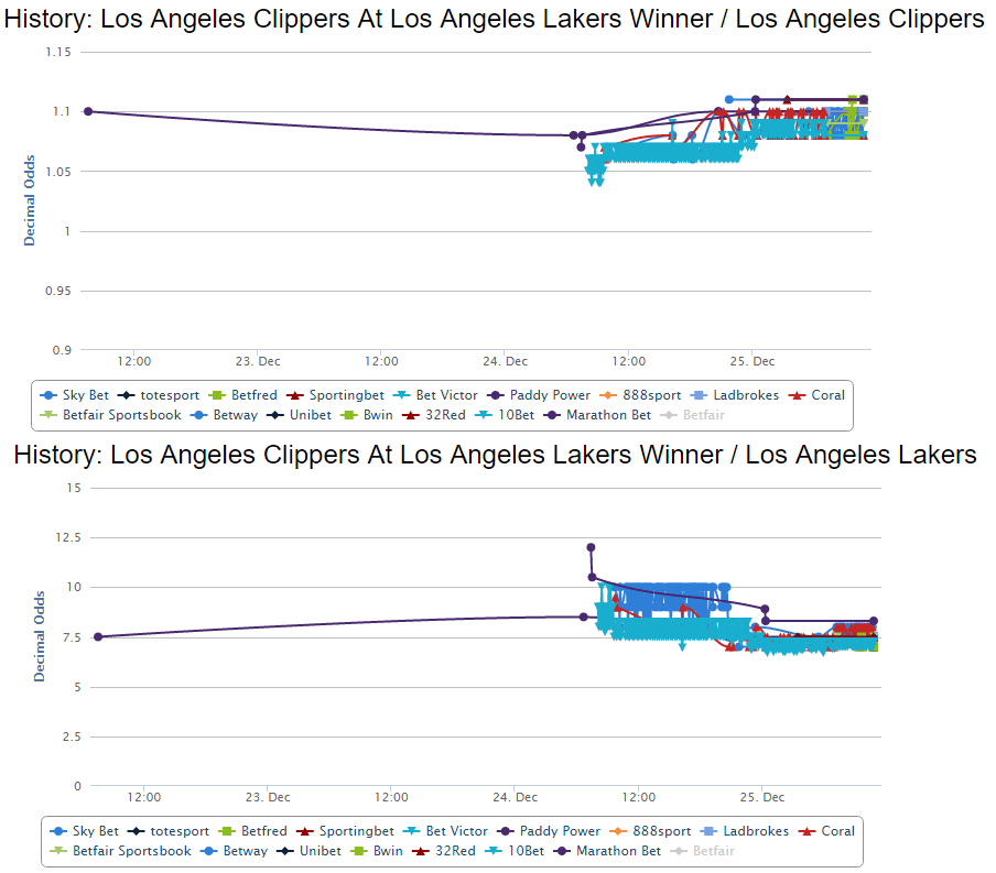 la-clippers-lakers-NBA-odds-chart