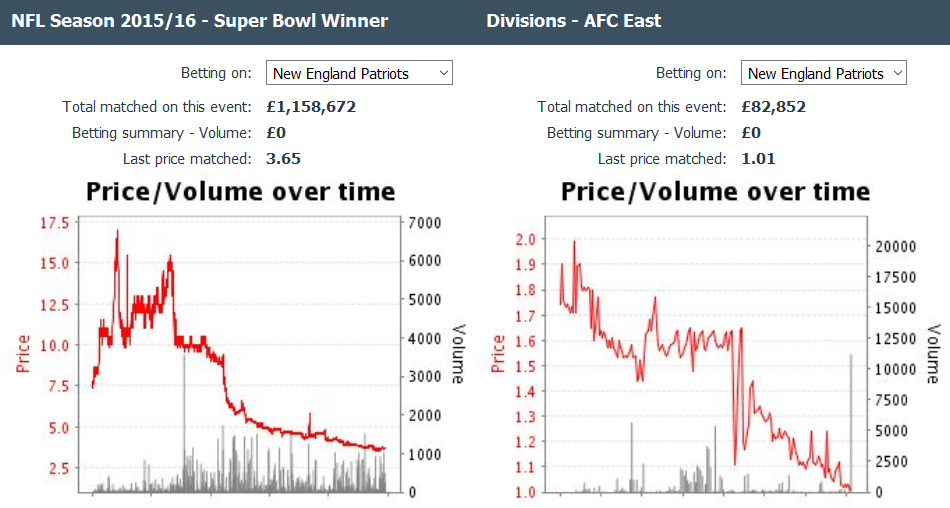 Patriots' momentum to repeat the triumph appears on NFL odds charts