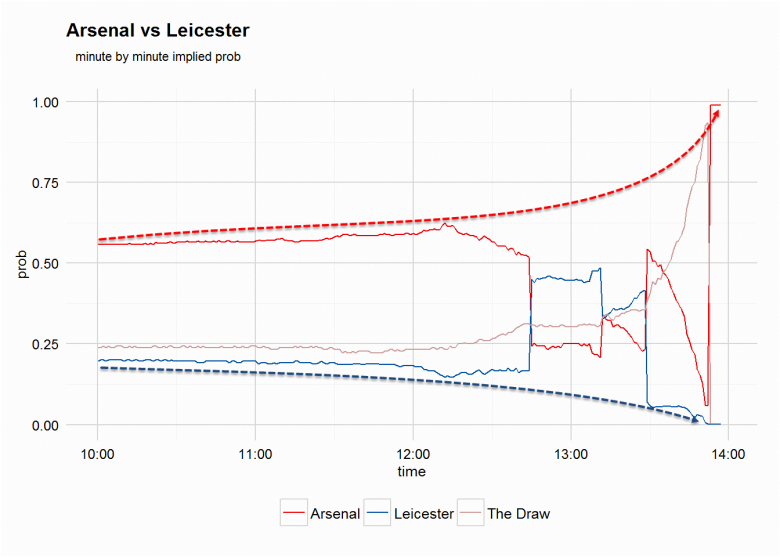 arsenal-leicester-betfair-odds-chart